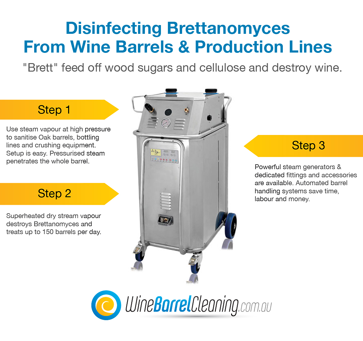 Disinfecting Brettanomyces Banner