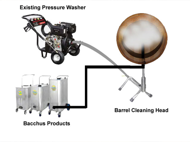 an infographic detailing the attachment and working method of attachments, between the existing pressure washer, bacchus products and barrel cleaning head